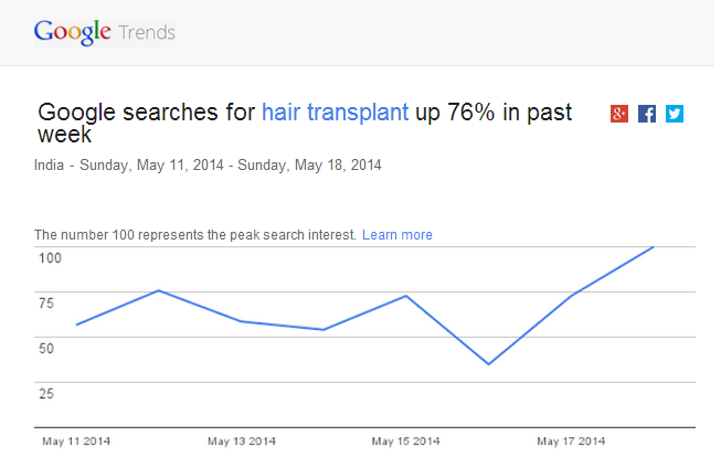Hair Transplant Google Trends