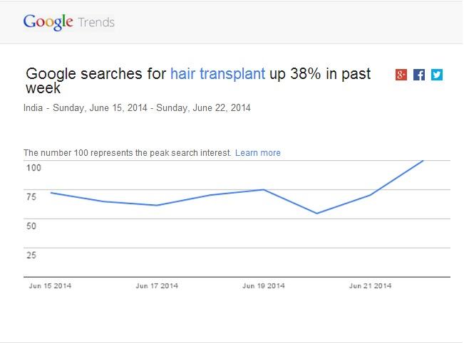 Hair Transplant Trends June